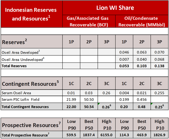 Reserves and Prospective Resources